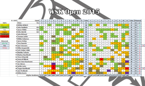 WSK Open 2015